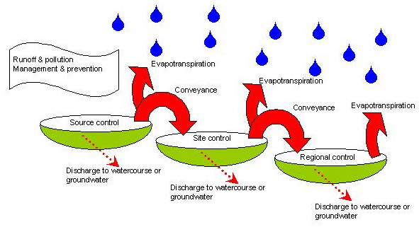 Image Result For Home Well Water Treatment Systems
