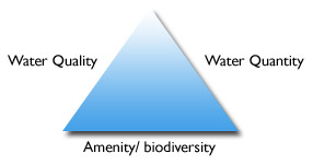 Triangle with Water Quality, Water Quantity & Amenity/biodiversity at each point